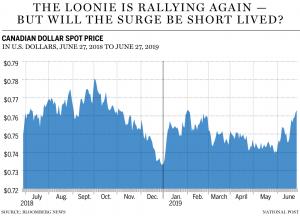 Graph of performance of CDN dollar