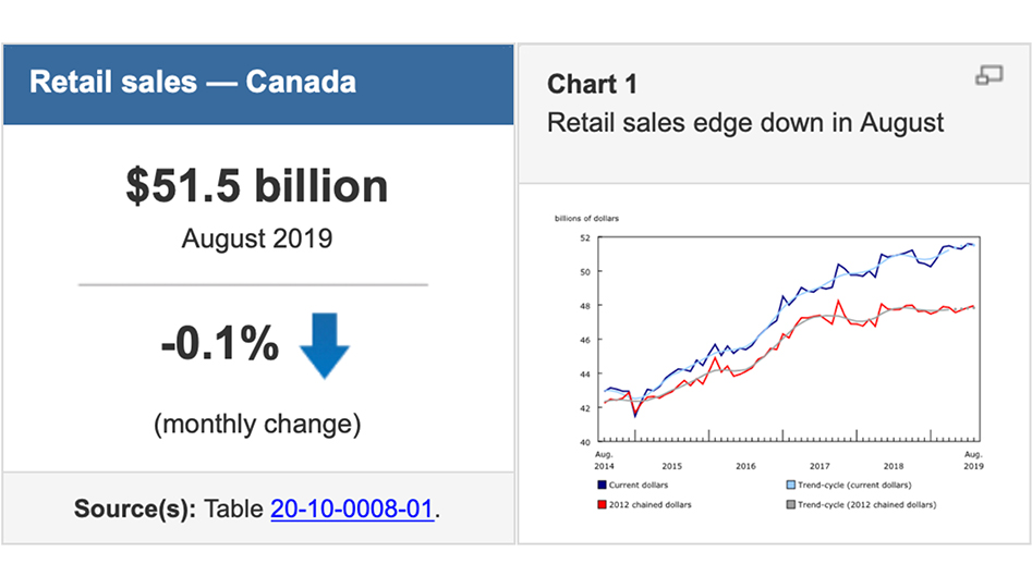 Latest Canadian Retail Numbers Show Slight Decline