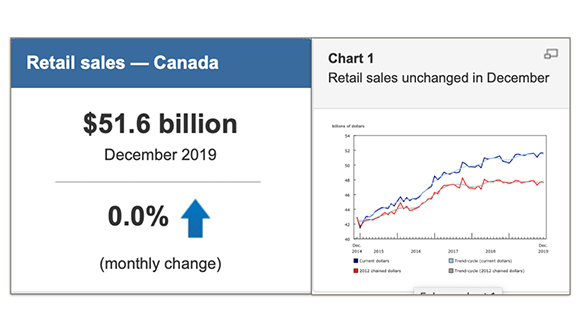 Statistic Canada Releases Retail Trade Data for December 2019