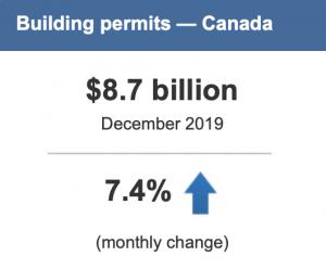 Building Permits infographic