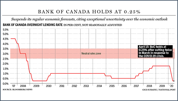 Bank of Canada Holds Rate/Provides Economic Outlook and Support