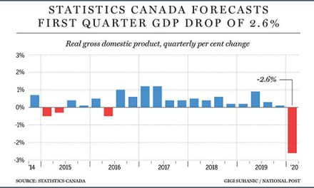 StatsCan Reports March GDP Decline and IMF Economy Forecast