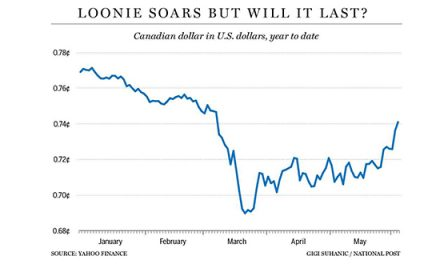 The Loonie Has Been Rocketing Higher, but Will It Last?