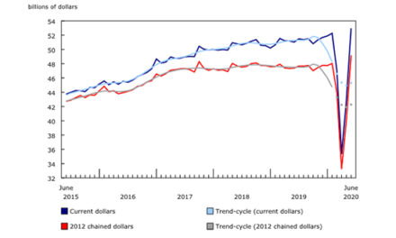 Latest Canadian and U.S. Retail Sales Figures